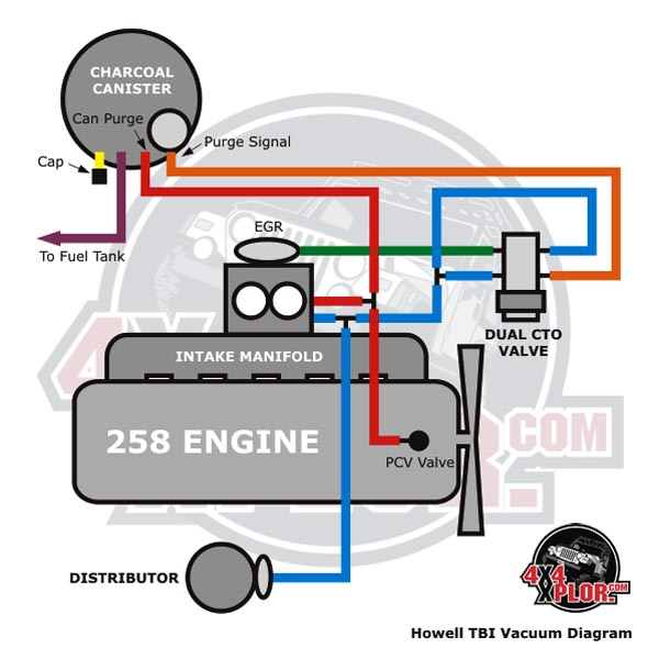 Howell Throttle Body Fuel Injection TBI Installation Jeep CJ 285