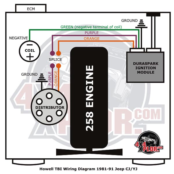 TBI wirediagram howell tbi throttle body fuel injection installation jeep cj emissions TBI Conversion Harness at nearapp.co