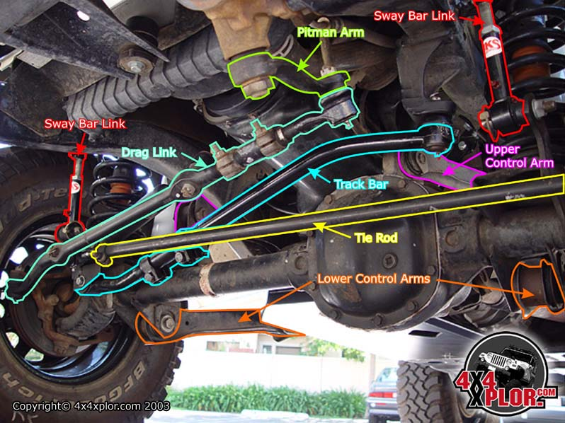 basic jeep front end alignment
